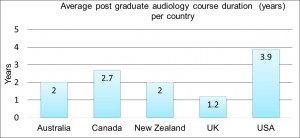 Figure 1. The average duration of post graduate audiology courses in years, in universities in Australia, Canada, New Zealand, the United Kingdom and the United States of America.
