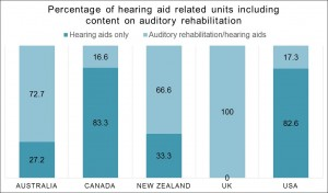 Figure 5. Percentage of post graduate audiology hearing aid related units containing information about auditory rehabilitation in addition to hearing aid specific content. From universities in Australia, Canada, New Zealand, the United Kingdom and the United States of America